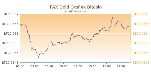 PAX Gold Grafiek Vandaag