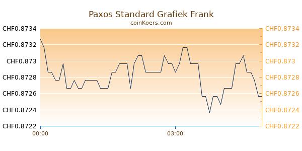 Paxos Standard Grafiek Vandaag