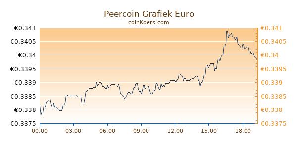Peercoin Grafiek Vandaag