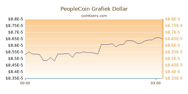 PeopleCoin Grafiek Vandaag