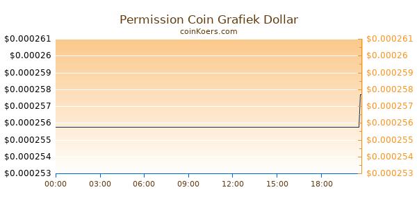 Permission Coin Grafiek Vandaag