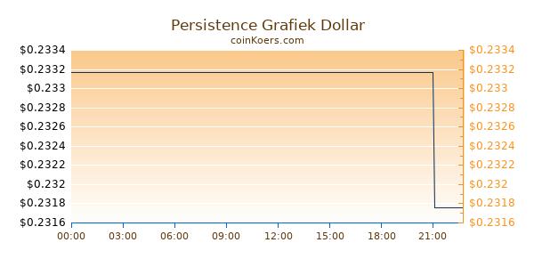 Persistence Grafiek Vandaag
