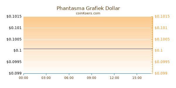 Phantasma Grafiek Vandaag