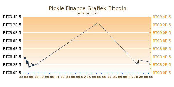 Pickle Finance Grafiek Vandaag