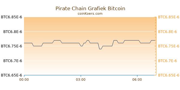 Pirate Chain Grafiek Vandaag