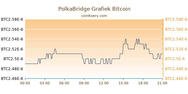 PolkaBridge Grafiek Vandaag