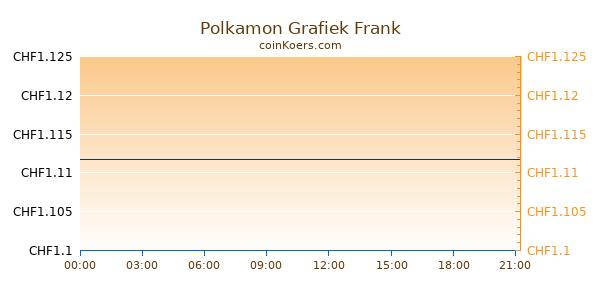 Polkamon Grafiek Vandaag