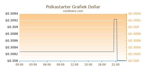 Polkastarter Grafiek Vandaag