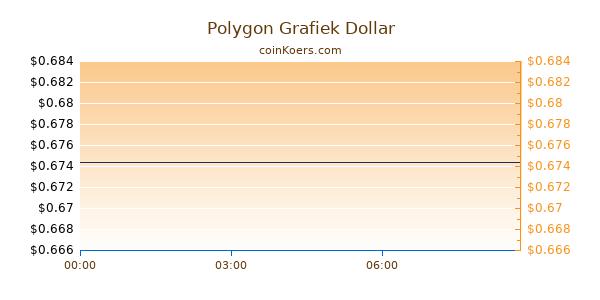 Polygon Grafiek Vandaag