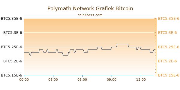 Polymath Network Grafiek Vandaag