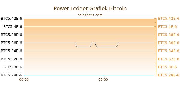 Power Ledger Grafiek Vandaag