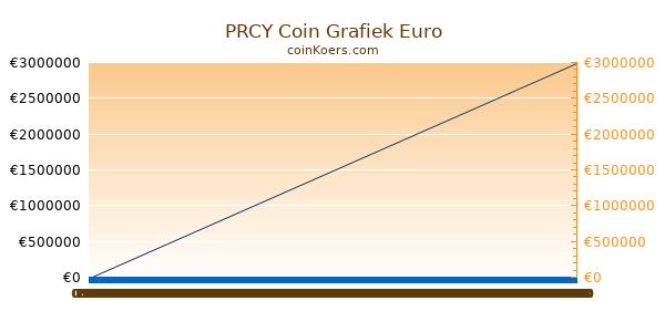 PRCY Coin Grafiek Vandaag