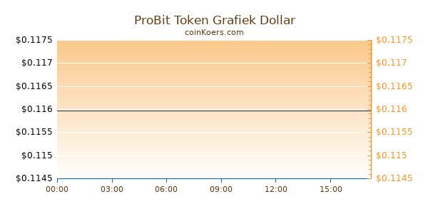 ProBit Token Grafiek Vandaag