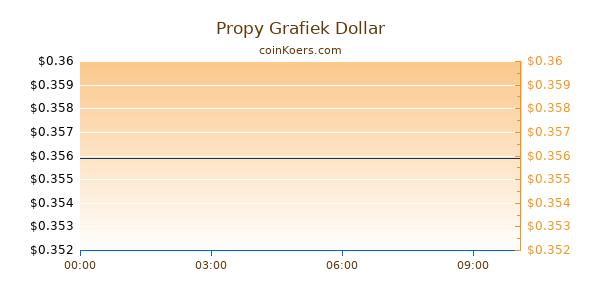 Propy Grafiek Vandaag