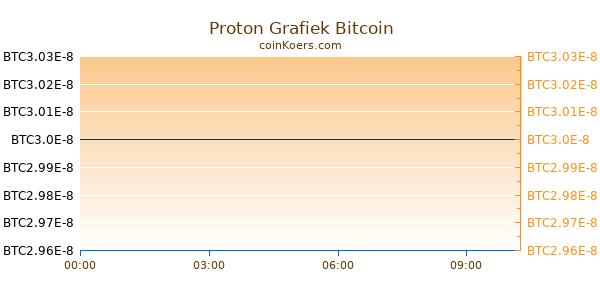 Proton Grafiek Vandaag