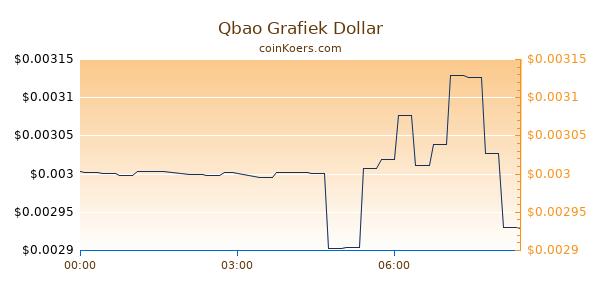 Qbao Grafiek Vandaag