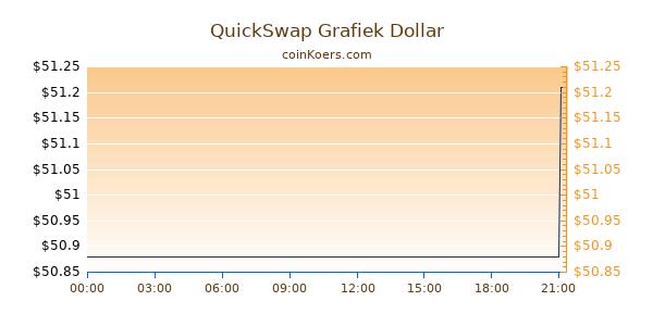 QuickSwap Grafiek Vandaag