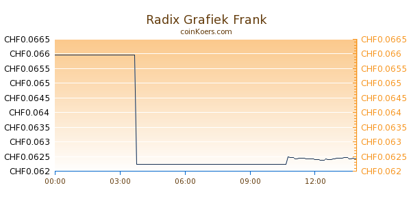 Radix Grafiek Vandaag