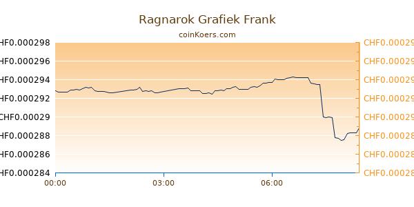 Ragnarok Grafiek Vandaag