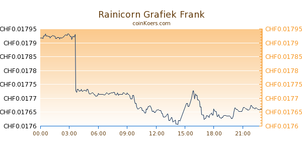 Rainicorn Grafiek Vandaag