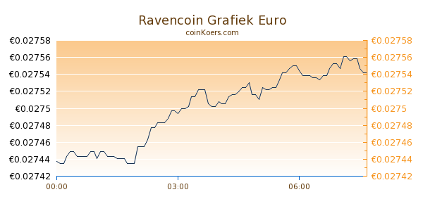 Ravencoin Grafiek Vandaag