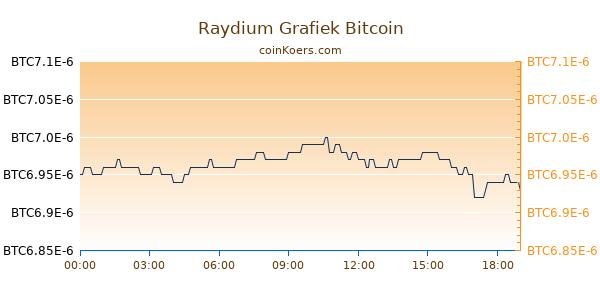 Raydium Grafiek Vandaag