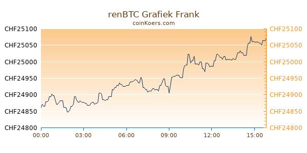 renBTC Grafiek Vandaag
