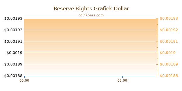 Reserve Rights Grafiek Vandaag