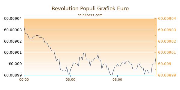 Revolution Populi Grafiek Vandaag