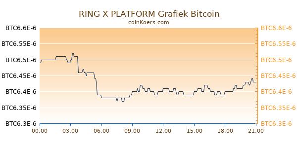 RING X PLATFORM Grafiek Vandaag
