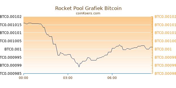 Rocket Pool Grafiek Vandaag