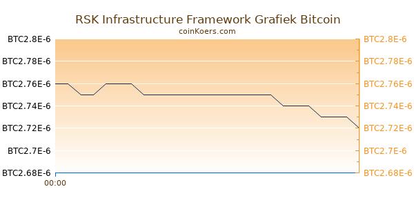 RSK Infrastructure Framework Grafiek Vandaag