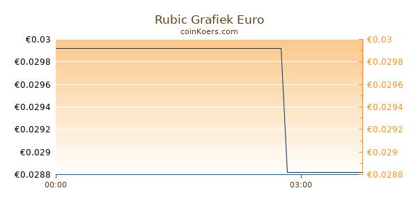 Rubic Grafiek Vandaag