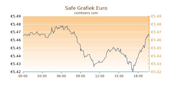 Safe Grafiek Vandaag