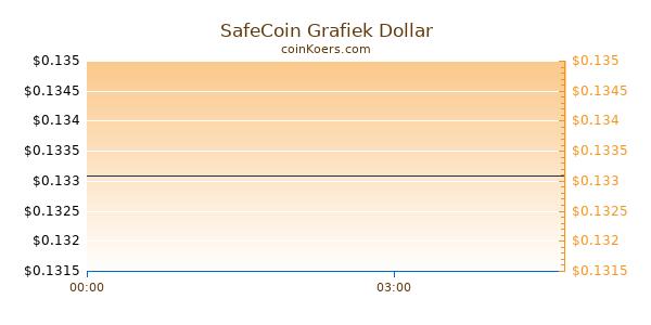 SafeCoin Grafiek Vandaag