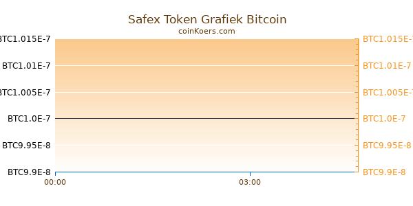 Safex Token Grafiek Vandaag