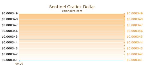Sentinel Grafiek Vandaag