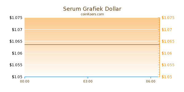 Serum Grafiek Vandaag