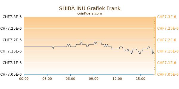 SHIBA INU Grafiek Vandaag