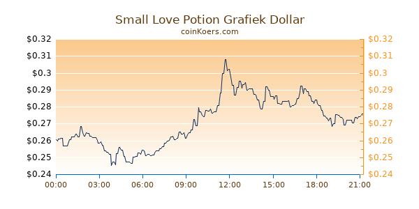 Small Love Potion Grafiek Vandaag