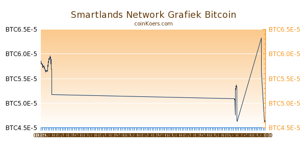 Smartlands Network Grafiek Vandaag
