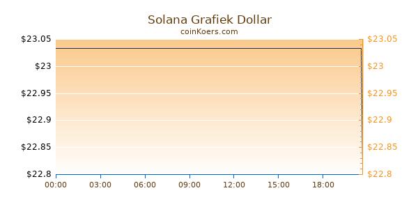 Solana Grafiek Vandaag