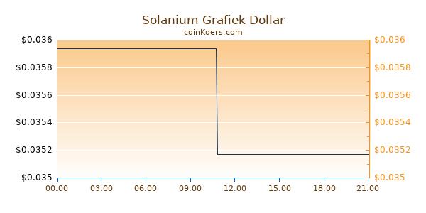 Solanium Grafiek Vandaag