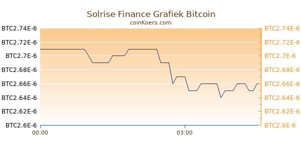 Solrise Finance Grafiek Vandaag