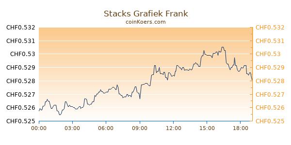 Stacks Grafiek Vandaag