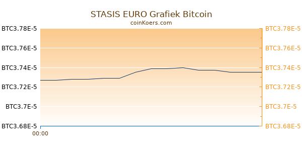 STASIS EURO Grafiek Vandaag