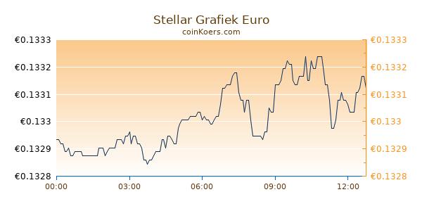 Stellar Grafiek Vandaag