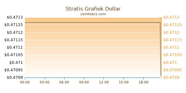 Stratis Grafiek Vandaag