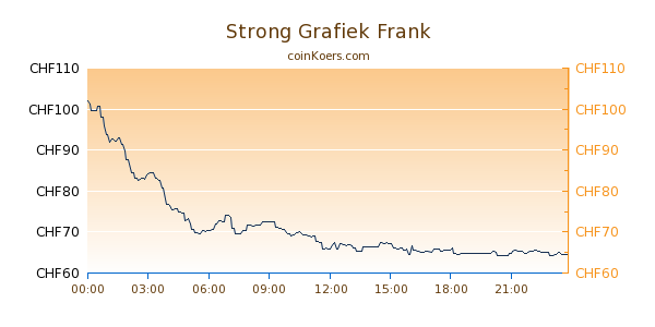 Strong Grafiek Vandaag