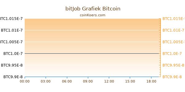bitJob Grafiek Vandaag